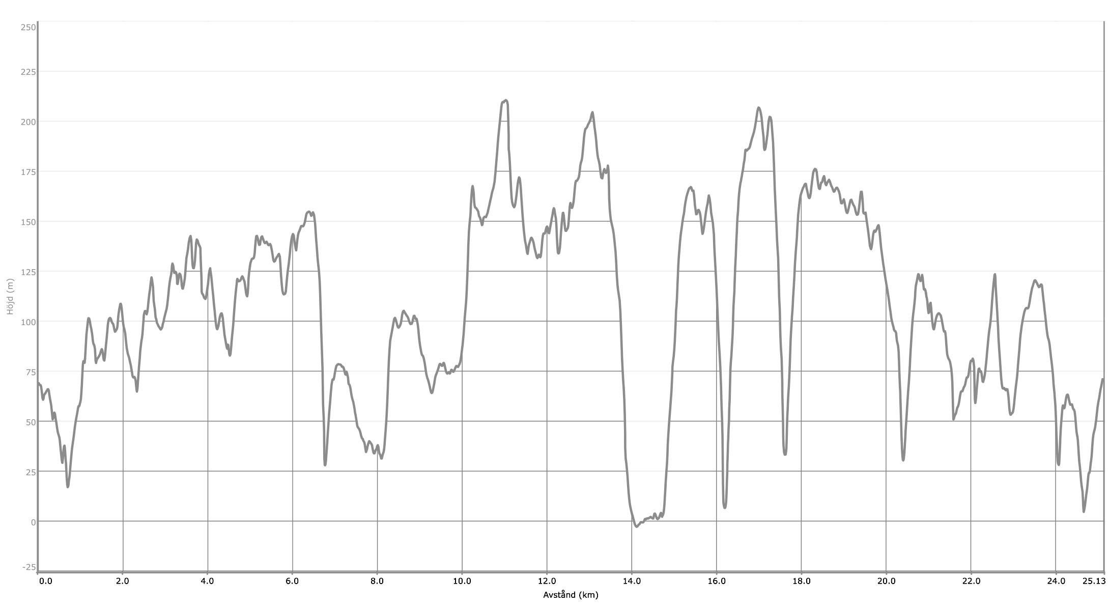 Kullamannen Virtual Training Weekend Elevation
